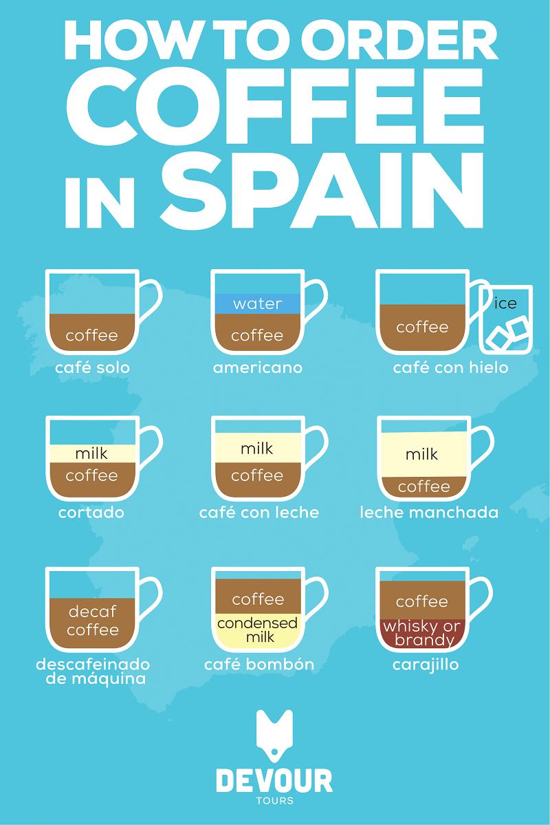 ¡Pedir café en España a veces es más complicado de lo esperado! Saber qué decir para obtener su café de la manera que le gusta ayuda, por eso hemos creado esta infografía para ayudarlo a saber exactamente cómo pedir café en España.